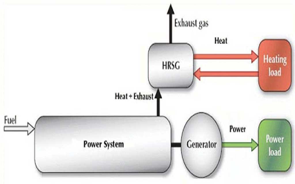 تولید همزمان برق و حرارت در کنار تولید پراکنده