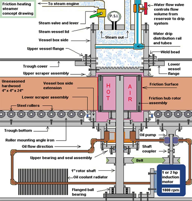 بویلر اصطکاکی (friction boiler)