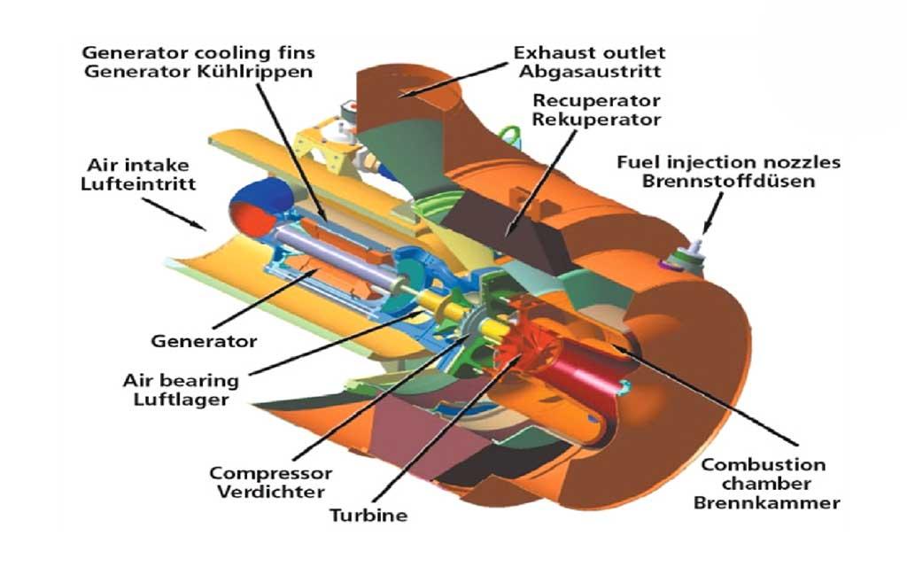میکروتوربین و تولید هم زمان برق و حرارت