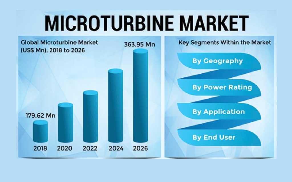 روند بازار جهانی در استفاده از میکروتوربین ها