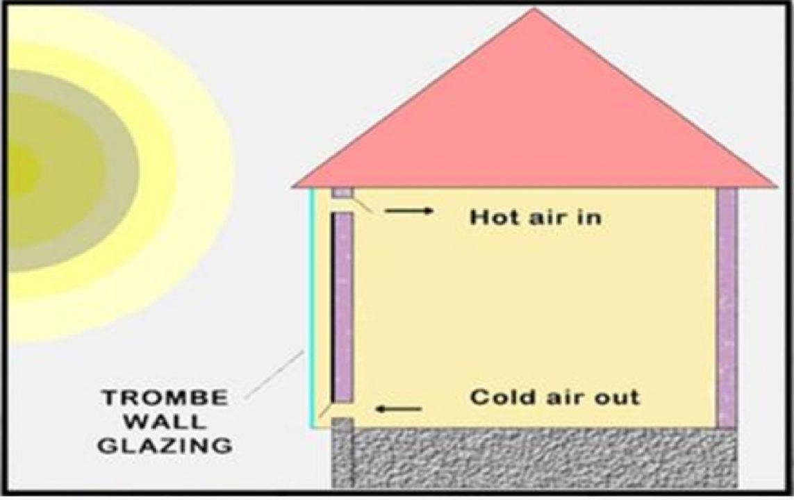کاربرد مواد تغییر فاز دهنده در ساختمان